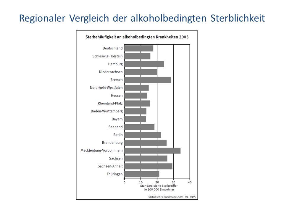 Regionaler Vergleich der alkoholbedingten Sterblichkeit