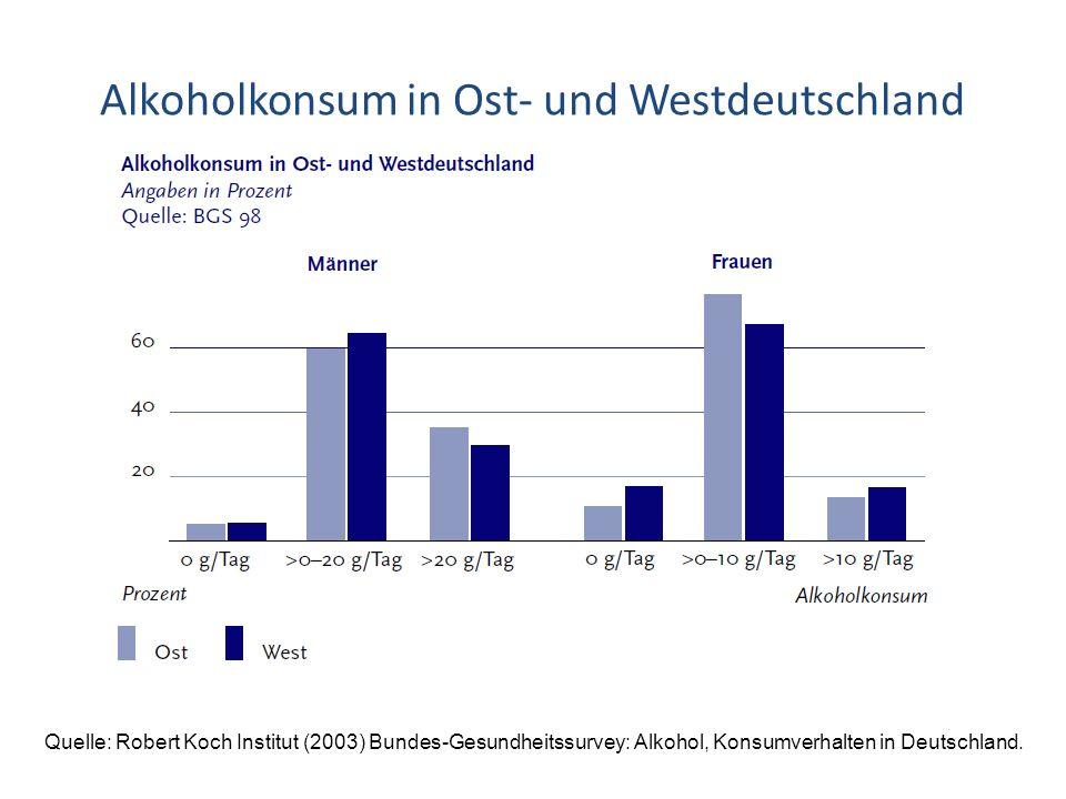 Alkoholkonsum in Ost- und Westdeutschland Quelle: Robert Koch Institut (2003) Bundes-Gesundheitssurvey: Alkohol, Konsumverhalten in Deutschland.