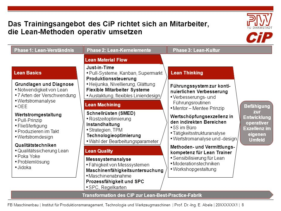 CiP FB Maschinenbau | Institut für Produktionsmanagement, Technologie und Werkzeugmaschinen | Prof. Dr.-Ing. E. Abele | 20XXXXXX1 | 8 Das Trainingsang