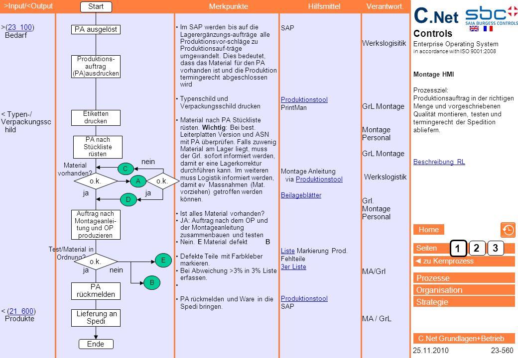 Titel Prozessziel: Sicherstellen,... Beschreibung RL 23-560 >Input/<Output MerkpunkteHilfsmittelVerantwort. 25.11.2010 C.Net Controls Enterprise Opera