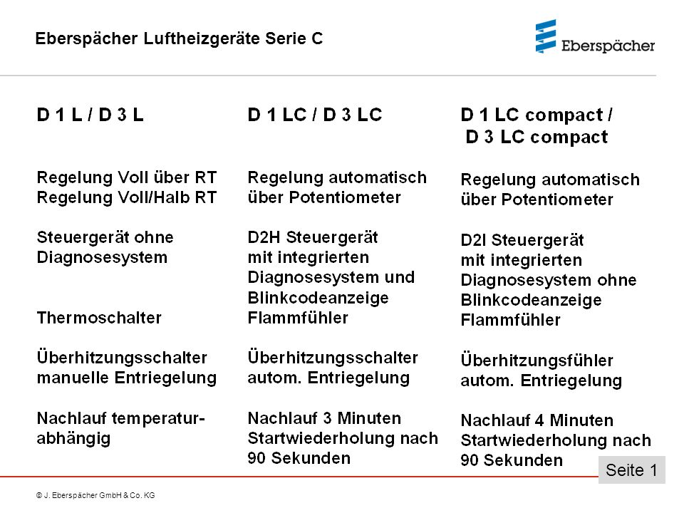 © J. Eberspächer GmbH & Co. KG Seite 1 Eberspächer Luftheizgeräte Serie C