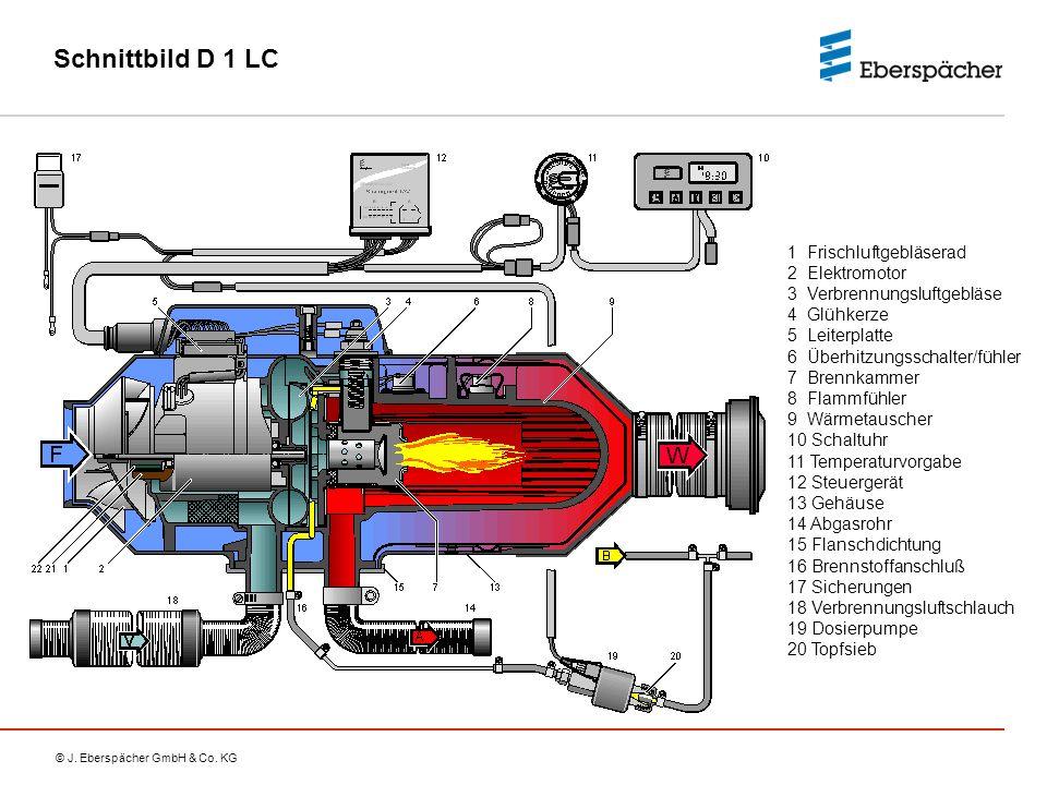 © J. Eberspächer GmbH & Co. KG Schnittbild D 1 LC 1 Frischluftgebläserad 2 Elektromotor 3 Verbrennungsluftgebläse 4 Glühkerze 5 Leiterplatte 6 Überhit