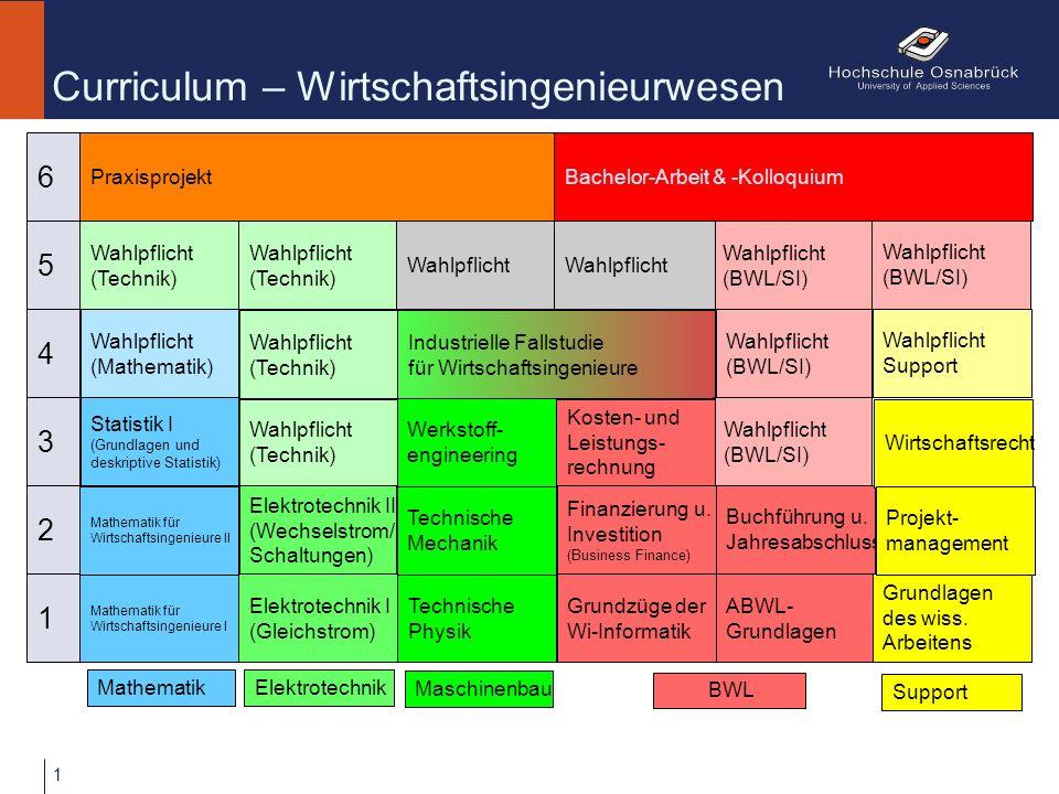 Wahlpflicht (BWL/SI) Wahlpflicht (Technik) Elektrotechnik I (Gleichstrom) Curriculum – Wirtschaftsingenieurwesen Praxisprojekt ABWL- Grundlagen Buchführung u.