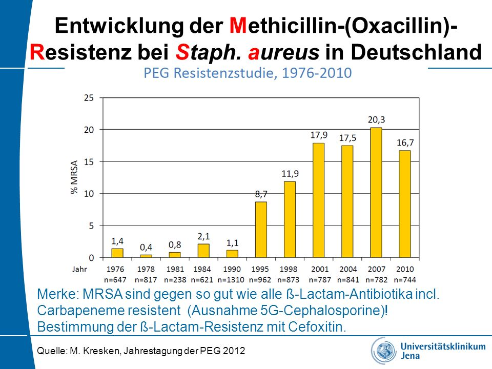 Entwicklung der Methicillin-(Oxacillin)- Resistenz bei Staph. aureus in Deutschland Quelle: M. Kresken, Jahrestagung der PEG 2012 Merke: MRSA sind geg