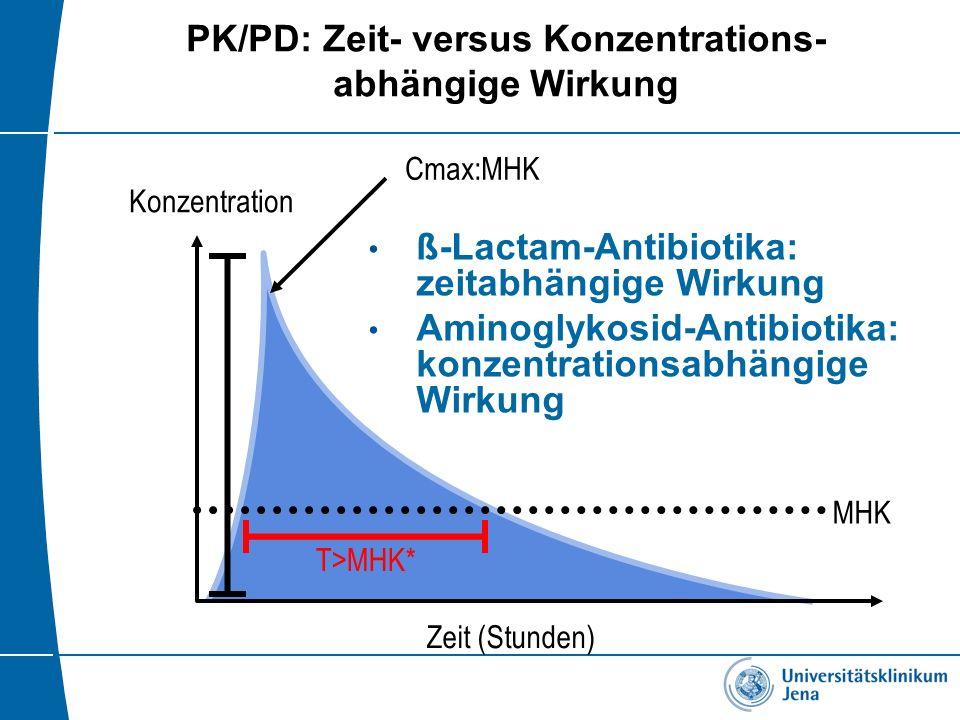 PK/PD: Zeit- versus Konzentrations- abhängige Wirkung 0 MHK Cmax:MHK T>MHK* Konzentration Zeit (Stunden) ß-Lactam-Antibiotika: zeitabhängige Wirkung A