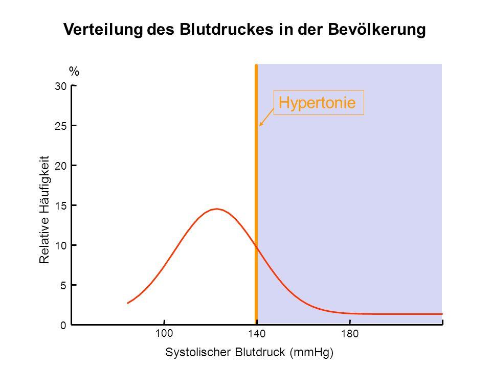 Hypertonie 05101520 0 5 10 15 20 25 30 % Relative Häufigkeit Verteilung des Blutdruckes in der Bevölkerung Systolischer Blutdruck (mmHg) 100 140 180