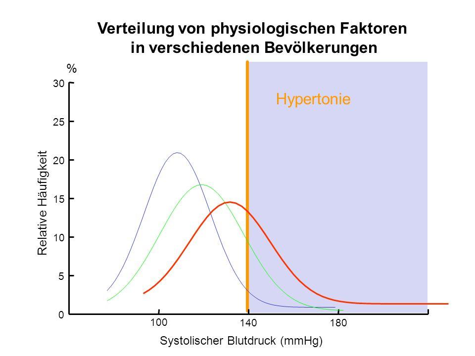 Hypertonie 05101520 0 5 10 15 20 25 30 % Relative Häufigkeit Verteilung von physiologischen Faktoren in verschiedenen Bevölkerungen Systolischer Blutd