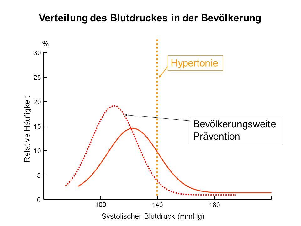 05101520 0 5 10 15 20 25 30 % Relative Häufigkeit Verteilung des Blutdruckes in der Bevölkerung Hypertonie Bevölkerungsweite Prävention Systolischer B