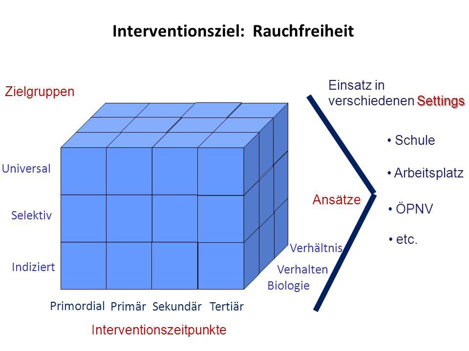 Interventionsziel: Rauchfreiheit Interventionszeitpunkte Universell Selektiv Primär Indiziert SekundärTertiär Zielgruppen Ansätze Biologie Verhalten V