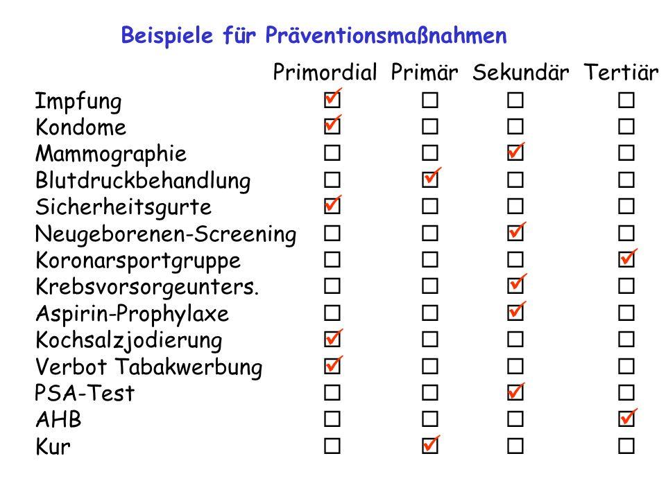 Beispiele für Präventionsmaßnahmen Primordial Primär Sekundär Tertiär Impfung   Kondome   Mammographie    Blutdruckbehandlung    Siche