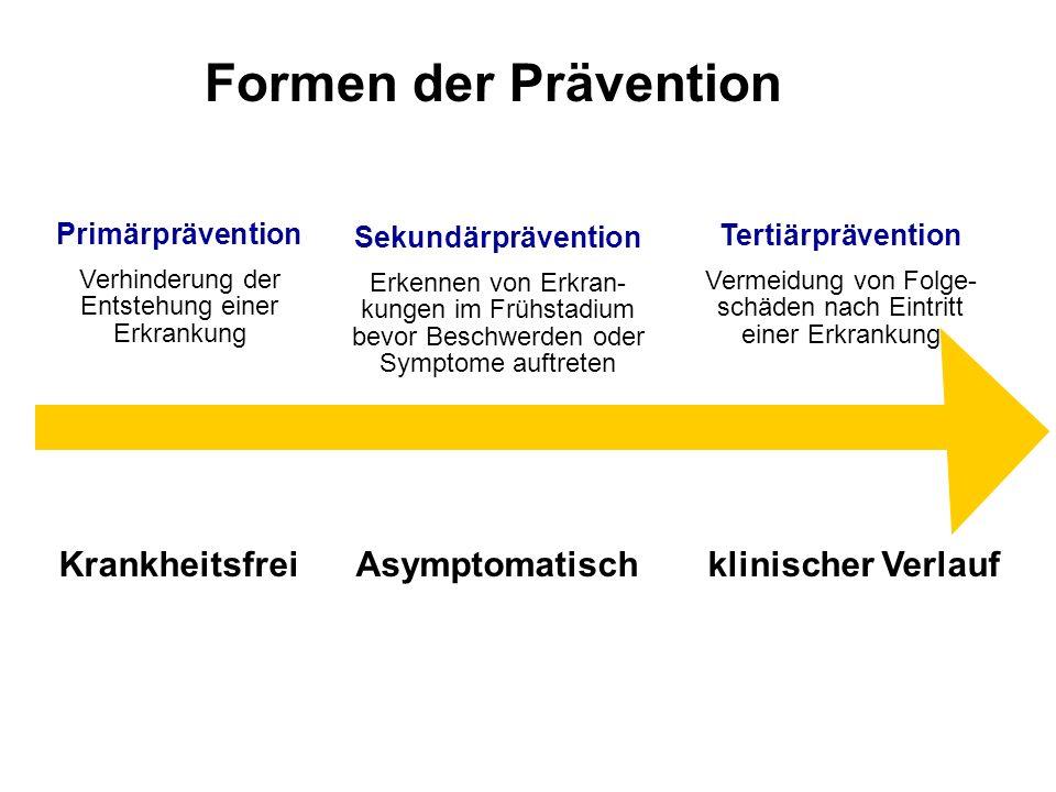 Formen der Prävention Primärprävention Verhinderung der Entstehung einer Erkrankung Sekundärprävention Erkennen von Erkran- kungen im Frühstadium bevo