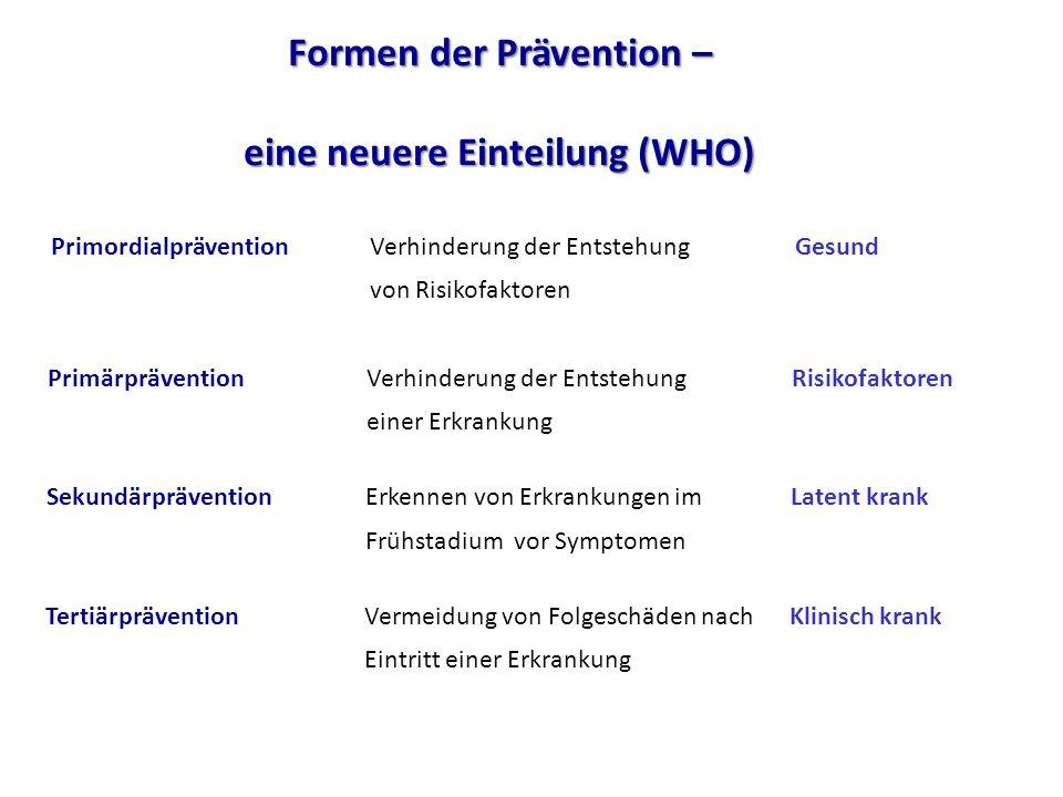 Formen der Prävention – eine neuere Einteilung (WHO) PrimärpräventionVerhinderung der Entstehung Risikofaktoren einer Erkrankung SekundärpräventionErk
