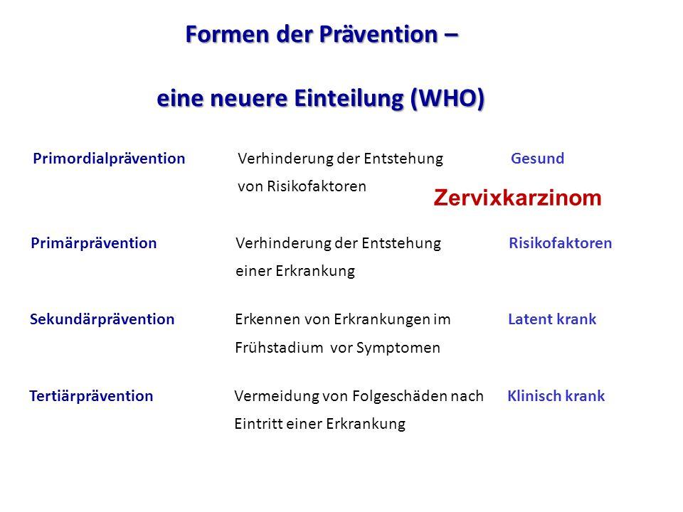 PrimärpräventionVerhinderung der EntstehungRisikofaktoren einer Erkrankung SekundärpräventionErkennen von Erkrankungen im Latent krank Frühstadium vor