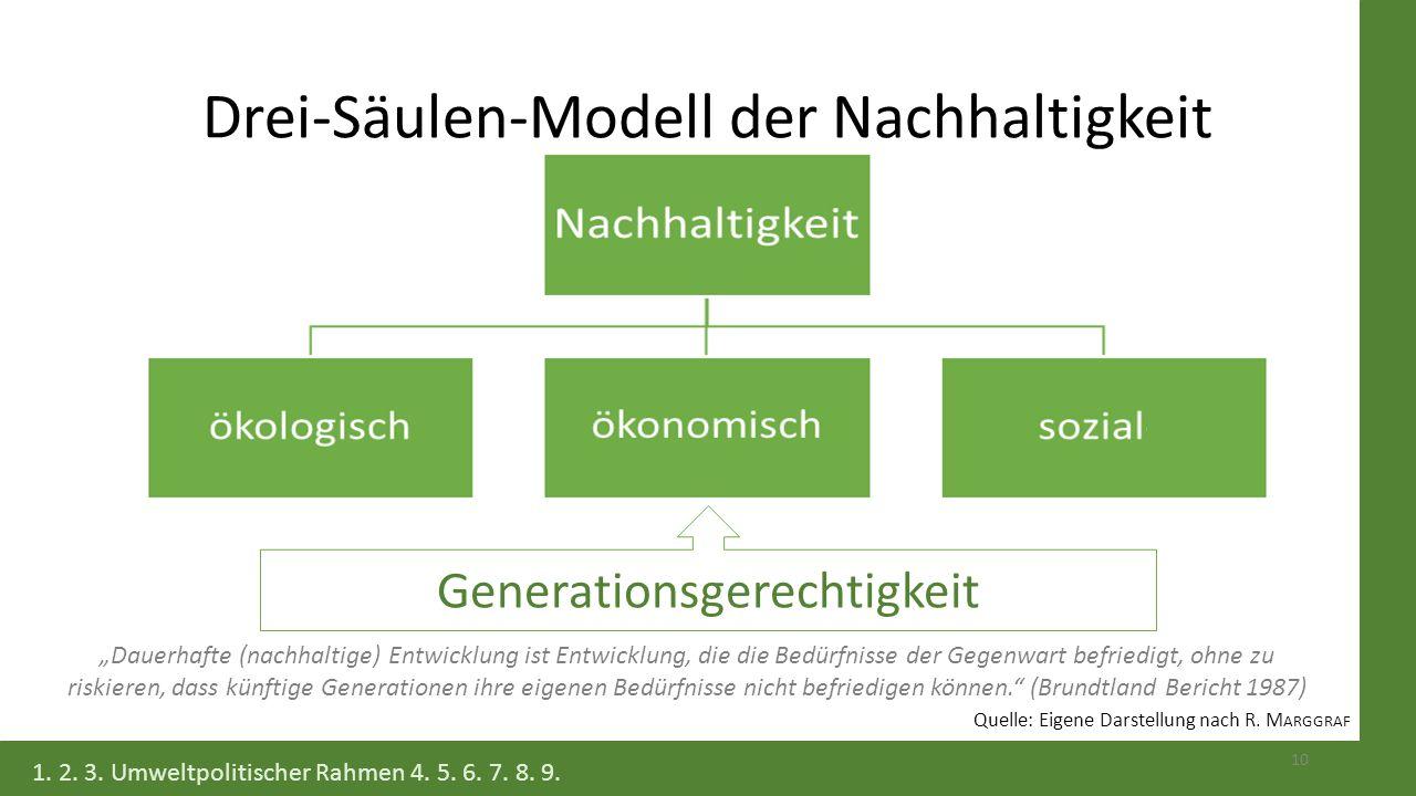 """Drei-Säulen-Modell der Nachhaltigkeit 10 Generationsgerechtigkeit """"Dauerhafte (nachhaltige) Entwicklung ist Entwicklung, die die Bedürfnisse der Gegen"""