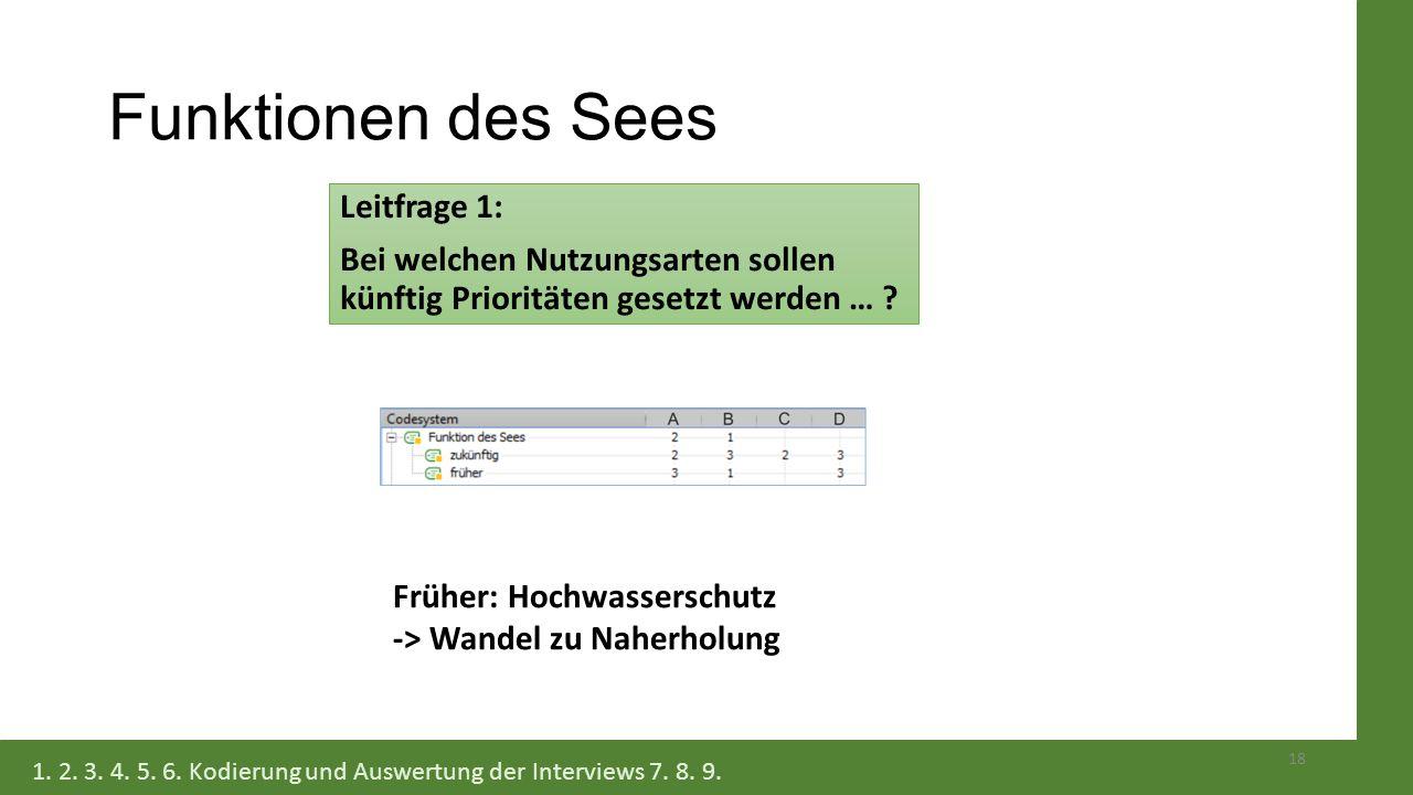Funktionen des Sees Leitfrage 1: Bei welchen Nutzungsarten sollen künftig Prioritäten gesetzt werden … ? 18 1. 2. 3. 4. 5. 6. Kodierung und Auswertung