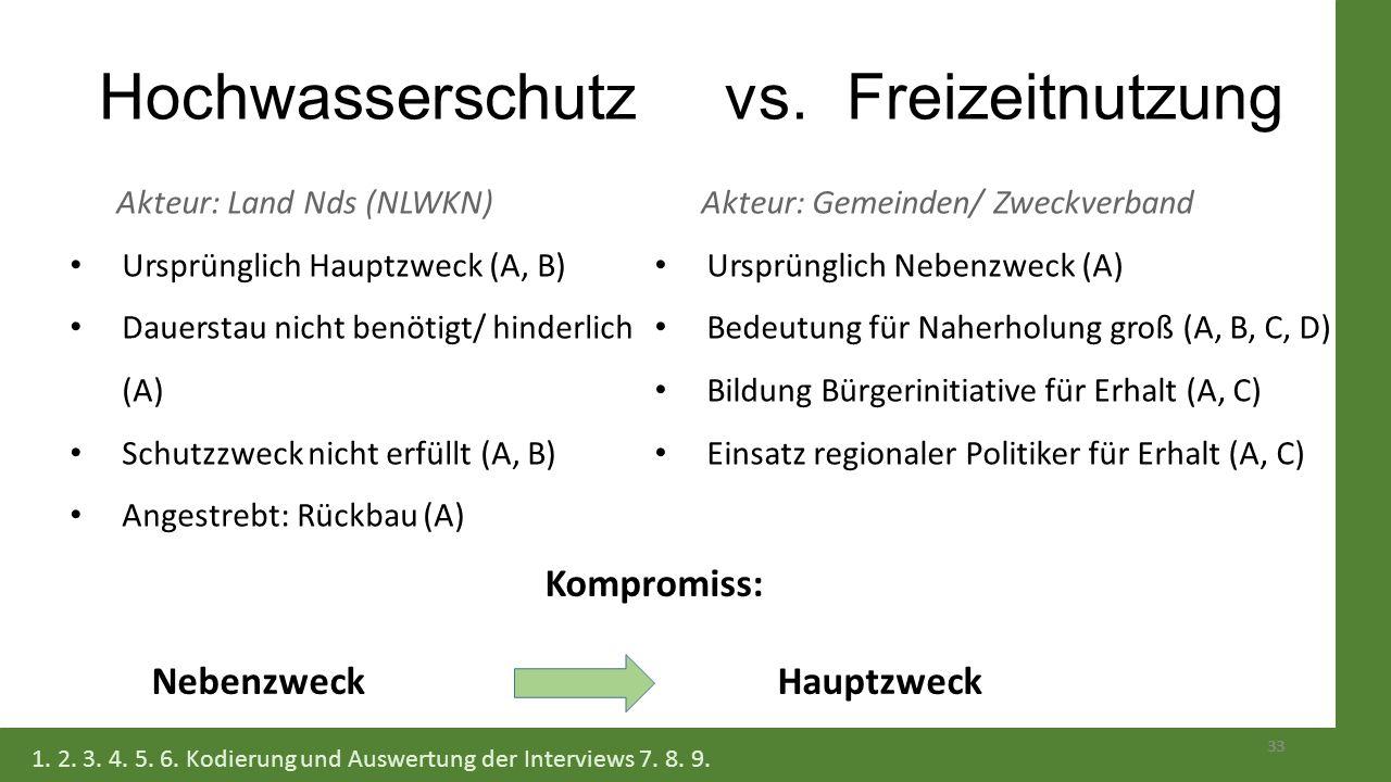 33 Hochwasserschutz vs. Freizeitnutzung Akteur: Land Nds (NLWKN) Ursprünglich Hauptzweck (A, B) Dauerstau nicht benötigt/ hinderlich (A) Schutzzweck n