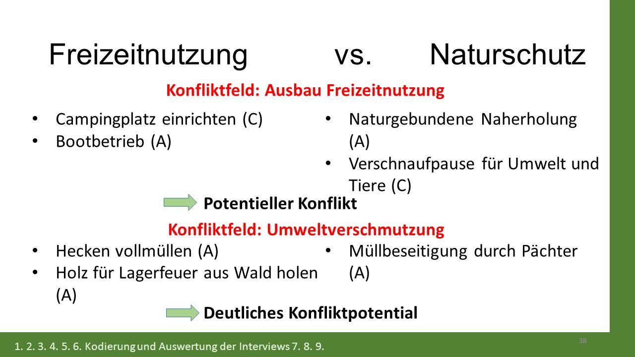 Freizeitnutzung vs. Naturschutz 38 Campingplatz einrichten (C) Bootbetrieb (A) Hecken vollmüllen (A) Holz für Lagerfeuer aus Wald holen (A) Naturgebun