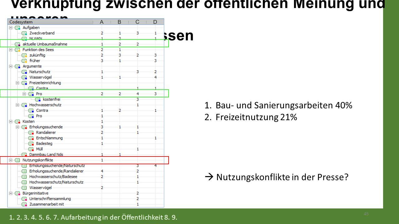 Verknüpfung zwischen der öffentlichen Meinung und unseren Interviewergebnissen 45 1.Bau- und Sanierungsarbeiten 40% 2.Freizeitnutzung 21%  Nutzungsko