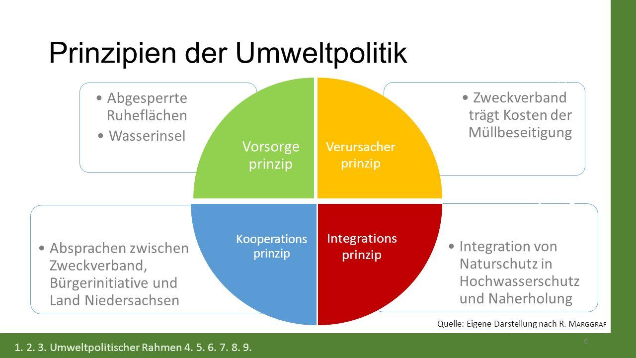 Prinzipien der Umweltpolitik 9 1. 2. 3. Umweltpolitischer Rahmen 4. 5. 6. 7. 8. 9. Integration von Naturschutz in Hochwasserschutz und Naherholung Abs