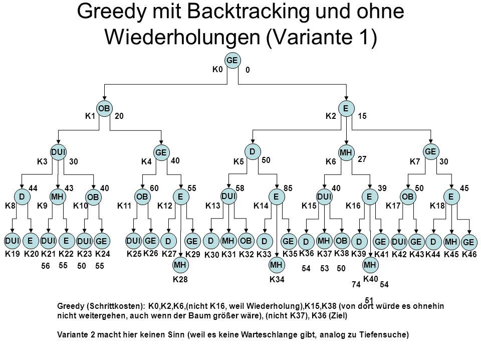 Greedy mit Backtracking und ohne Wiederholungen (Variante 1) GE OBE DUI GE D MH D OB MH DUI E DOBMH OBE DUIGED MH DGE MH EDUI D OBMH DGE MH DUIEE EOB