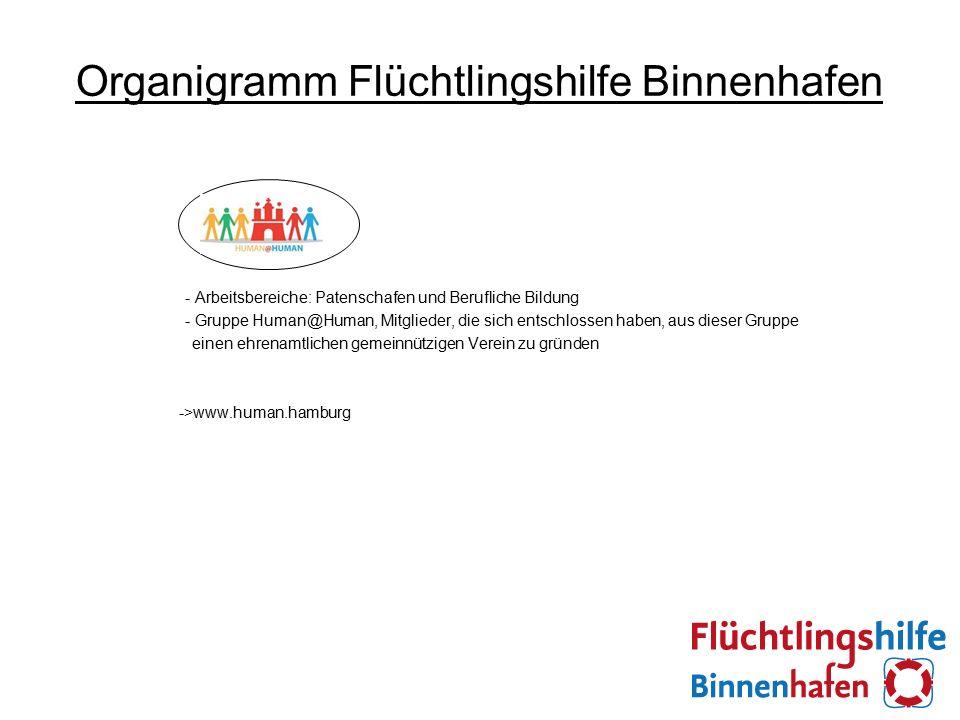 Organigramm Flüchtlingshilfe Binnenhafen - Arbeitsbereiche: Patenschafen und Berufliche Bildung - Gruppe Human@Human, Mitglieder, die sich entschlossen haben, aus dieser Gruppe einen ehrenamtlichen gemeinnützigen Verein zu gründen ->www.human.hamburg