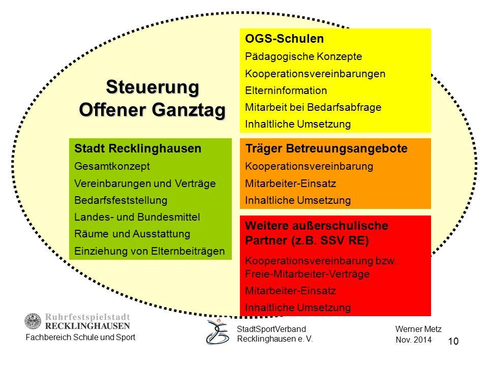 10 Steuerung Offener Ganztag Träger Betreuungsangebote Kooperationsvereinbarung Mitarbeiter-Einsatz Inhaltliche Umsetzung OGS-Schulen Pädagogische Kon