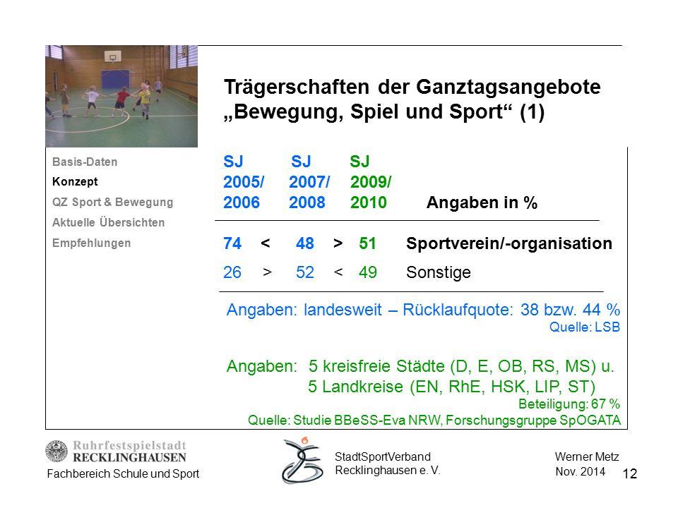 12 Werner Metz Nov. 2014 StadtSportVerband Recklinghausen e. V. Fachbereich Schule und Sport Basis-Daten Konzept QZ Sport & Bewegung Aktuelle Übersich