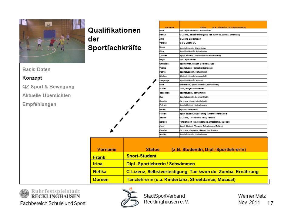 17 Werner Metz Nov. 2014 StadtSportVerband Recklinghausen e. V. Fachbereich Schule und Sport Qualifikationen der Sportfachkräfte Basis-Daten Konzept Q