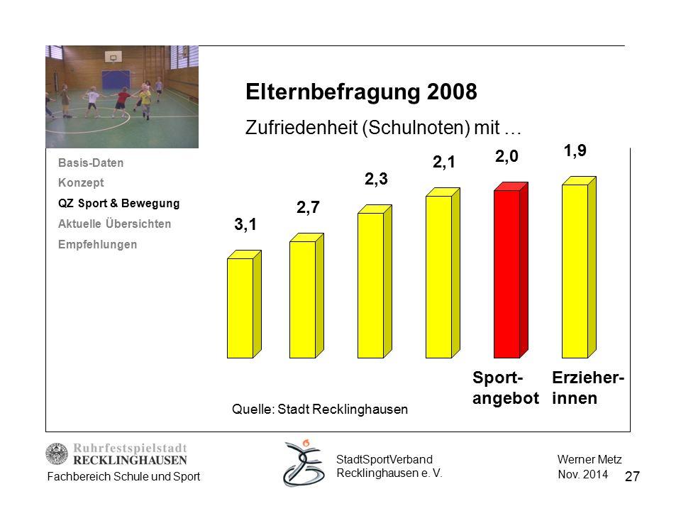 27 Werner Metz Nov. 2014 StadtSportVerband Recklinghausen e. V. Fachbereich Schule und Sport Elternbefragung 2008 Zufriedenheit (Schulnoten) mit … 3,1