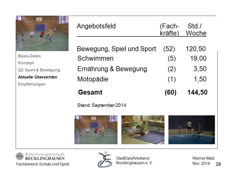 28 Werner Metz Nov. 2014 StadtSportVerband Recklinghausen e. V. Fachbereich Schule und Sport Angebotsfeld (Fach- Std./ kräfte) Woche Bewegung, Spiel u