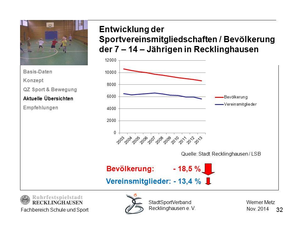 32 Werner Metz Nov. 2014 StadtSportVerband Recklinghausen e. V. Fachbereich Schule und Sport Basis-Daten Konzept QZ Sport & Bewegung Aktuelle Übersich
