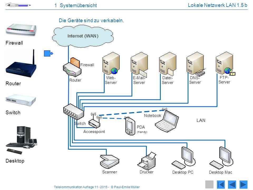 Telekommunikation Auflage 11 - 2015 - © Paul-Emile Müller 1 Systemübersicht Lokale Netzwerk LAN 1.5 b Firewall Router Switch Desktop Die Geräte sind z