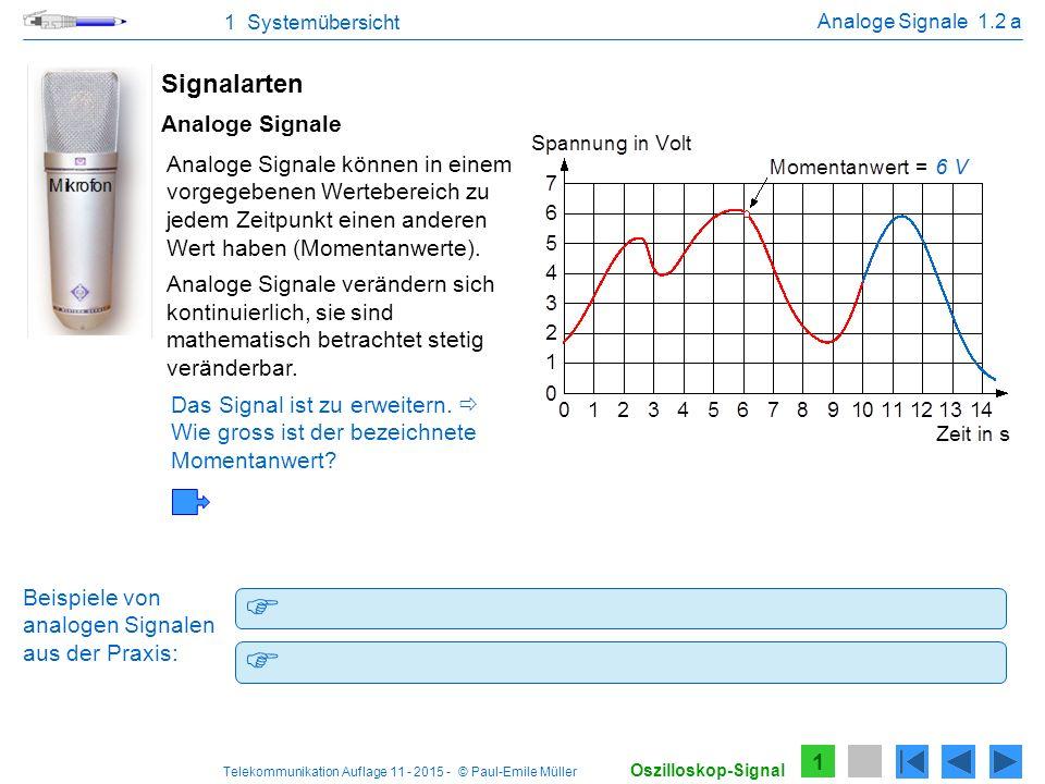 Telekommunikation Auflage 11 - 2015 - © Paul-Emile Müller 1 Systemübersicht Spannung vom Mikrophon, Strom an einem Lautsprecher Ausgangsspannung eines