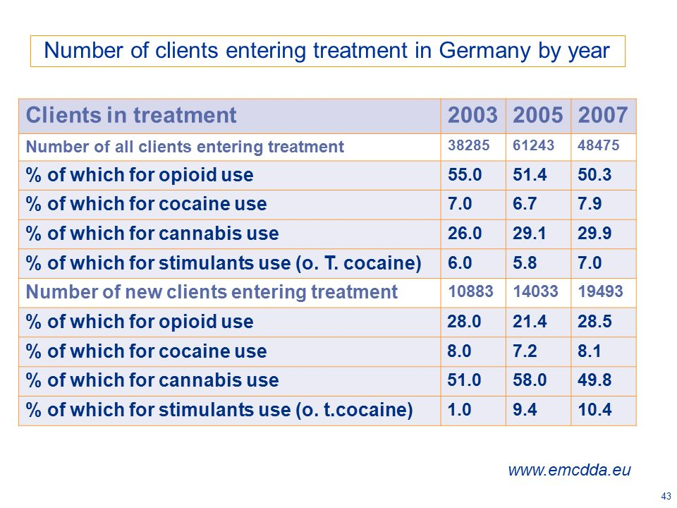 43 Number of clients entering treatment in Germany by year Clients in treatment200320052007 Number of all clients entering treatment 382856124348475 %