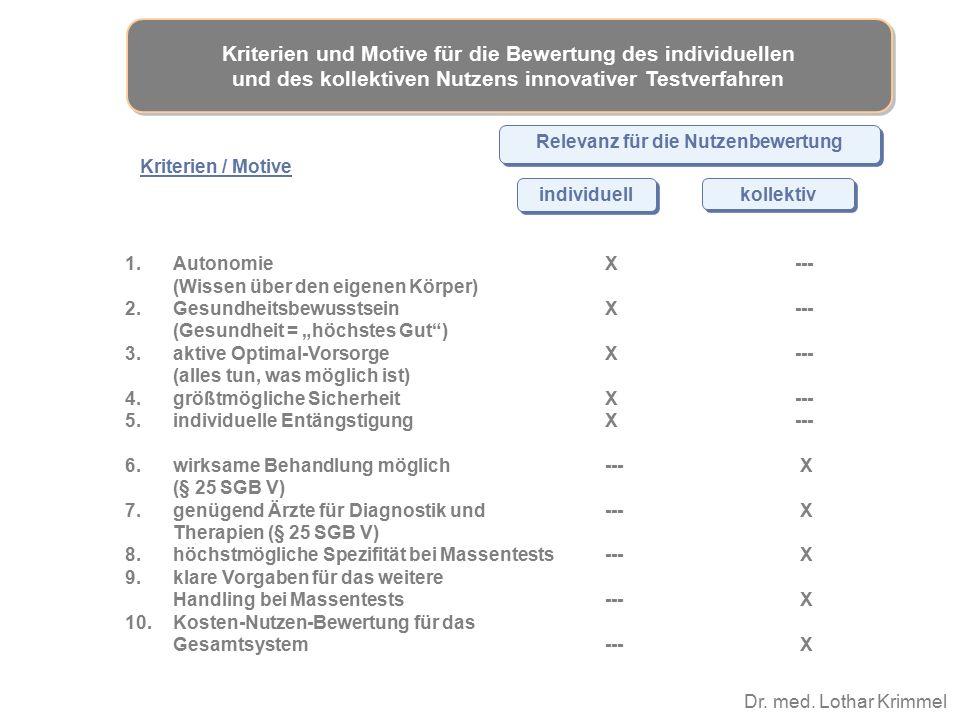 Dr. med. Lothar Krimmel individuell Kriterien und Motive für die Bewertung des individuellen und des kollektiven Nutzens innovativer Testverfahren kol