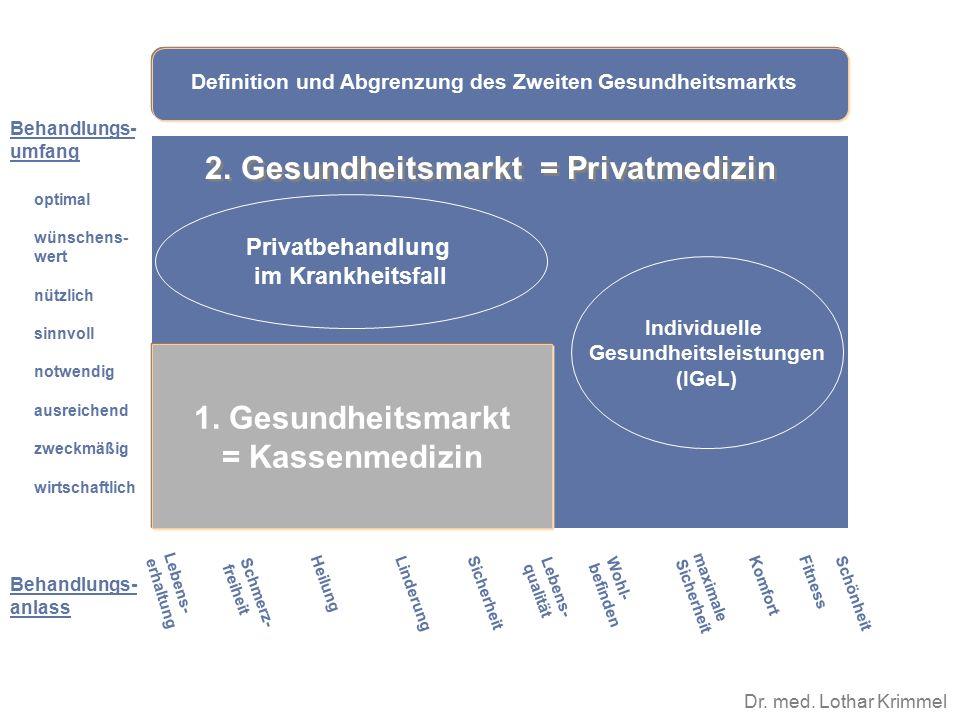 Dr. med. Lothar Krimmel 1. Gesundheitsmarkt = Kassenmedizin Behandlungs- umfang Lebens- qualität Schmerz- freiheit Heilung Linderung Sicherheit Lebens