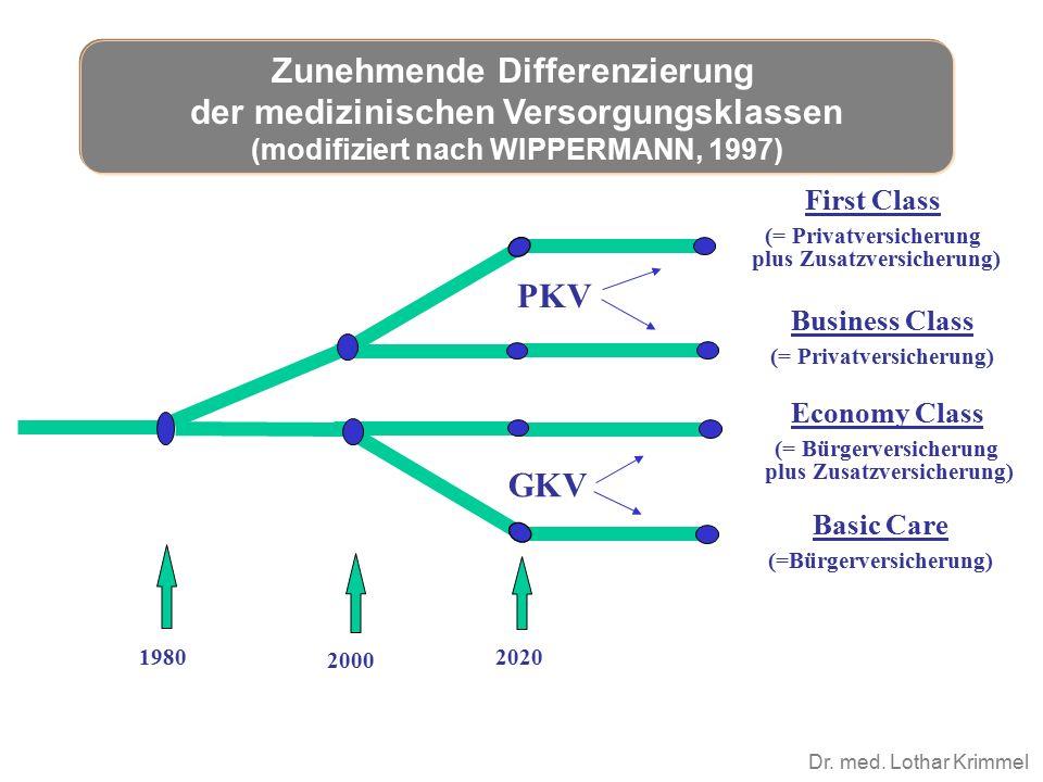 Dr. med. Lothar Krimmel First Class (= Privatversicherung plus Zusatzversicherung) Business Class (= Privatversicherung) Economy Class (= Bürgerversic