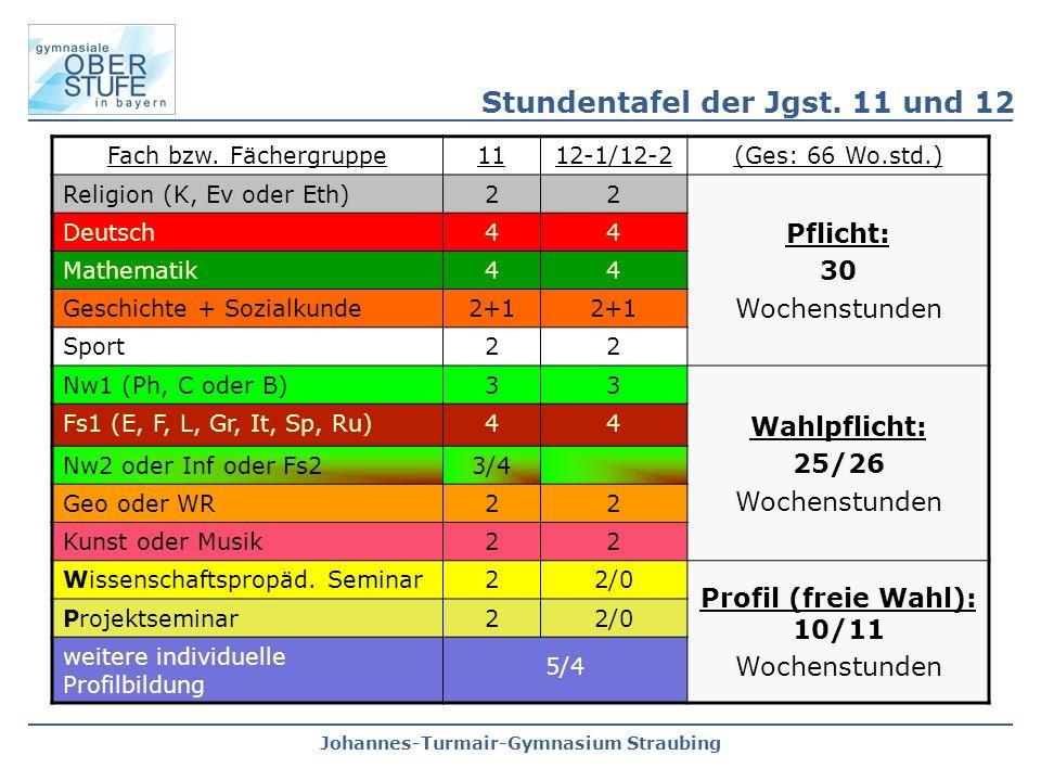 Johannes-Turmair-Gymnasium Straubing Fach bzw. Fächergruppe1112-1/12-2(Ges: 66 Wo.std.) Religion (K, Ev oder Eth)22 Pflicht: 30 Wochenstunden Deutsch4