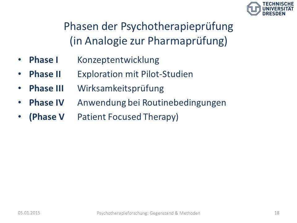 Phasen der Psychotherapieprüfung (in Analogie zur Pharmaprüfung) Phase IKonzeptentwicklung Phase II Exploration mit Pilot-Studien Phase III Wirksamkei