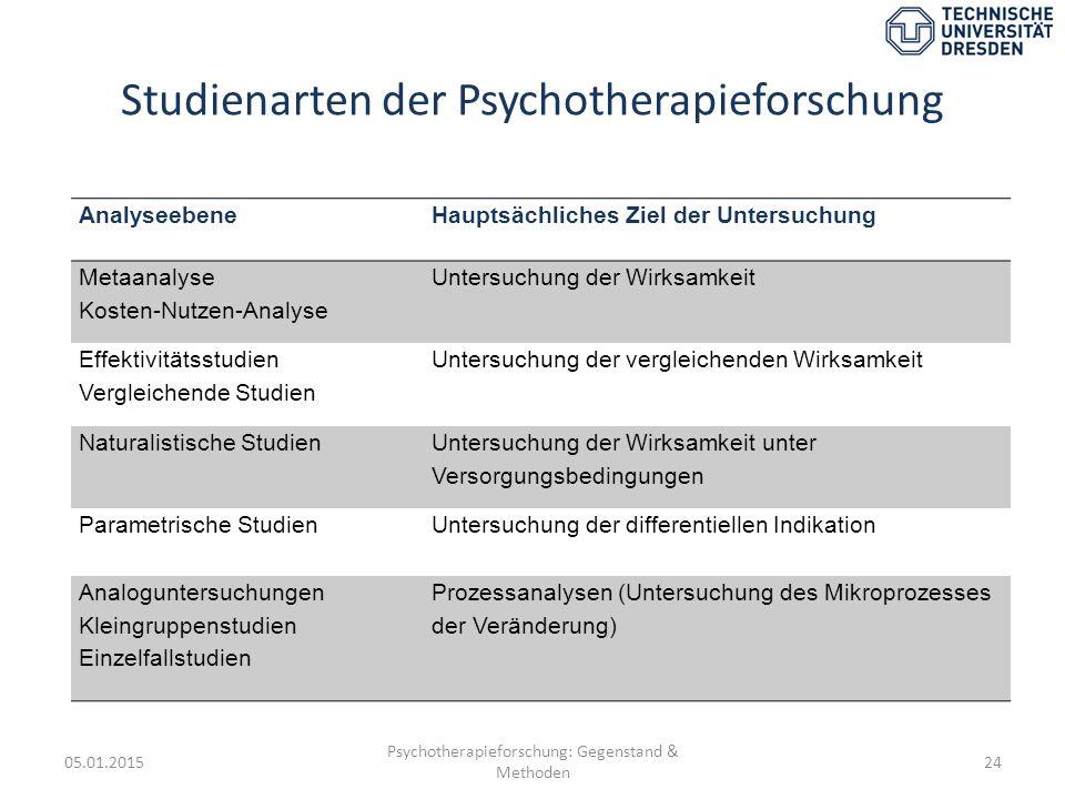 Studienarten der Psychotherapieforschung 05.01.2015 Psychotherapieforschung: Gegenstand & Methoden 24 AnalyseebeneHauptsächliches Ziel der Untersuchun
