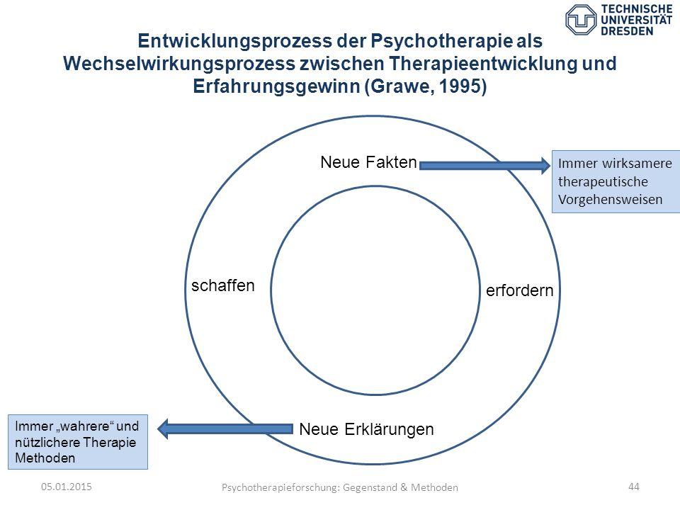 Entwicklungsprozess der Psychotherapie als Wechselwirkungsprozess zwischen Therapieentwicklung und Erfahrungsgewinn (Grawe, 1995) 05.01.2015 Psychothe