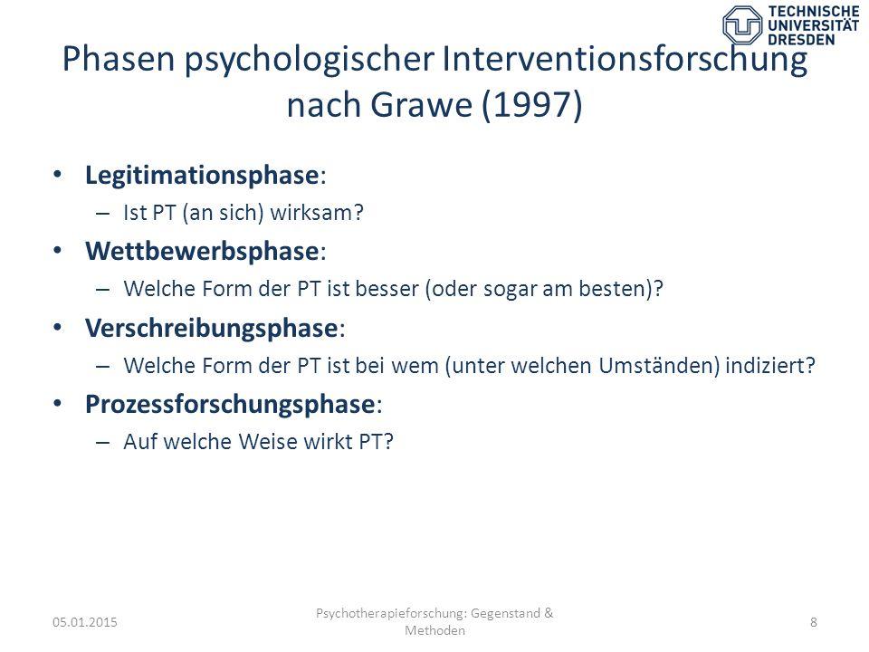 Phasen psychologischer Interventionsforschung nach Grawe (1997) Legitimationsphase: – Ist PT (an sich) wirksam? Wettbewerbsphase: – Welche Form der PT