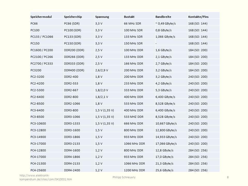 SpeichermodulSpeicherchipSpannungBustaktBandbreiteKontakte/Pins PC66PC66 (SDR)3,3 V66 MHz SDR~ 0,49 GByte/s168 (SO: 144) PC100PC100 (SDR)3,3 V100 MHz SDR0,8 GByte/s168 (SO: 144) PC133 / PC1066PC133 (SDR)3,3 V133 MHz SDR1,066 GByte/s168 (SO: 144) PC150PC150 (SDR)3,3 V150 MHz SDR-168 (SO: 144) PC1600 / PC200DDR200 (DDR)2,5 V100 MHz DDR1,6 GByte/s184 (SO: 200) PC2100 / PC266DDR266 (DDR)2,5 V133 MHz DDR2,1 GByte/s184 (SO: 200) PC2700 / PC333DDR333 (DDR)2,5 V166 MHz DDR2,7 GByte/s184 (SO: 200) PC3200DDR400 (DDR)2,6/2,9 V200 MHz DDR3,2 GByte/s184 (SO: 200) PC2-3200DDR2-4001,8 V200 MHz DDR3,2 GByte/s240 (SO: 200) PC2-4200DDR2-5531,8 V233 MHz DDR4,2 GByte/s240 (SO: 200) PC2-5300DDR2-6671,8/2,0 V333 MHz DDR5,3 GByte/s240 (SO: 200) PC2-6400DDR2-8001,8/2,1 V400 MHz DDR6,400 GByte/s240 (SO: 200) PC2-8500DDR2-10661,8 V533 MHz DDR8,528 GByte/s240 (SO: 200) PC3-6400DDR3-8001,5 V (1,35 V)400 MHz DDR6,400 GByte/s240 (SO: 200) PC3-8500DDR3-10661,5 V (1,35 V)533 MHZ DDR8,528 GByte/s240 (SO: 200) PC3-10600DDR3-13331,5 V (1,35 V)666 MHz DDR10,667 GByte/s240 (SO: 200) PC3-12800DDR3-16001,5 V800 MHz DDR12,800 GByte/s240 (SO: 200) PC3-14900DDR3-18661,5 V933 MHz DDR14,933 GByte/s240 (SO: 200) PC3-17000DDR3-21331,5 V1066 MHz DDR17,066 GByte/s240 (SO: 200) PC4-12800DDR4-16001,2 V800 MHz DDR12,8 GByte/s284 (SO: 256) PC4-17000DDR4-18661,2 V933 MHz DDR17,0 GByte/s284 (SO: 256) PC4-21300DDR4-21331,2 V1066 MHz DDR21,3 GByte/s284 (SO: 256) PC4-25600DDR4-24001,2 V1200 MHz DDR25,6 GByte/s284 (SO: 256) Philipp Schneuwly8 http://www.elektronik- kompendium.de/sites/com/0410031.htm