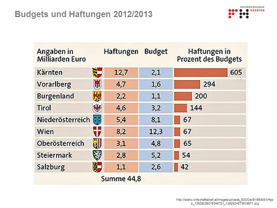 Budgets und Haftungen 2012/2013 http://static.wirtschaftsblatt.at/images/uploads_600/0/a/9/1564841/Hyp o_13928236079346721_1392824873619571.jpg