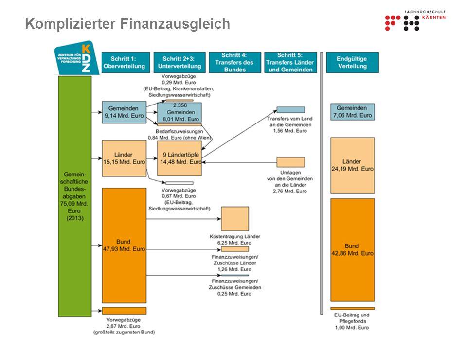 Komplizierter Finanzausgleich