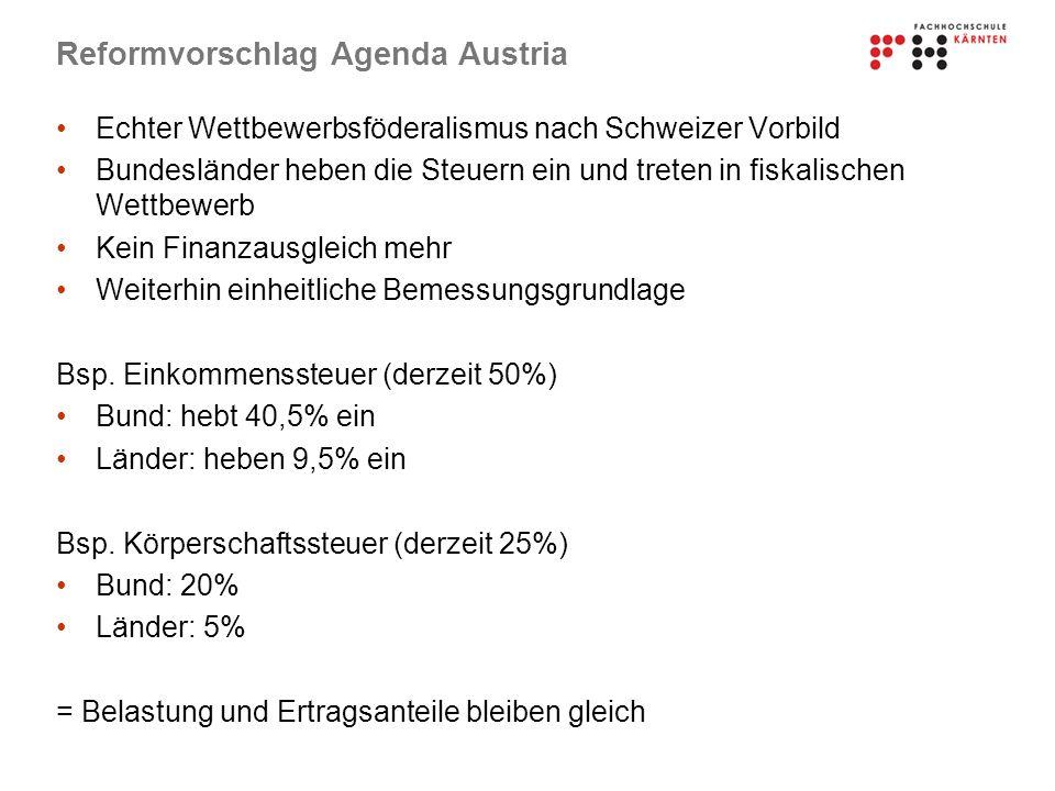 Reformvorschlag Agenda Austria Echter Wettbewerbsföderalismus nach Schweizer Vorbild Bundesländer heben die Steuern ein und treten in fiskalischen Wettbewerb Kein Finanzausgleich mehr Weiterhin einheitliche Bemessungsgrundlage Bsp.