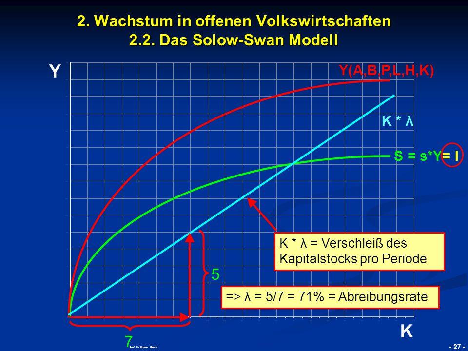 © RAINER MAURER, Pforzheim - 28 - Prof.Dr. Rainer Maurer Y K 2.