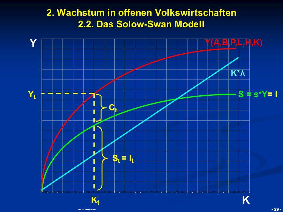 © RAINER MAURER, Pforzheim - 30 - Prof.Dr. Rainer Maurer Y K 2.