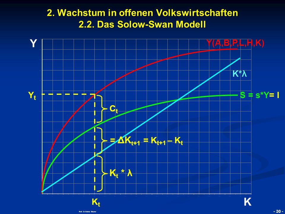 © RAINER MAURER, Pforzheim - 31 - Prof.Dr. Rainer Maurer Y K 2.