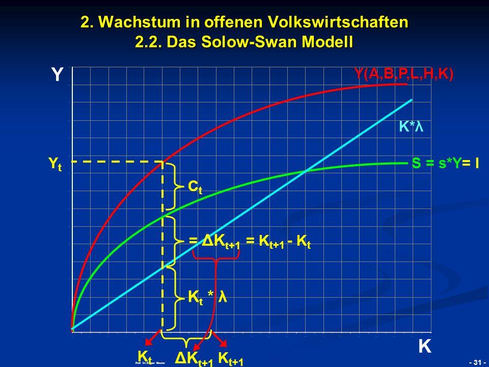 © RAINER MAURER, Pforzheim - 32 - Prof.Dr. Rainer Maurer Y K 2.